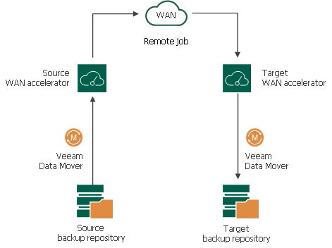 WAN Accelerators - Veeam Backup Guide for vSphere