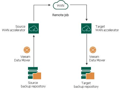 WAN Accelerators - Veeam Backup Guide for vSphere