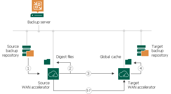 How WAN Acceleration Works - Veeam Backup Guide for vSphere