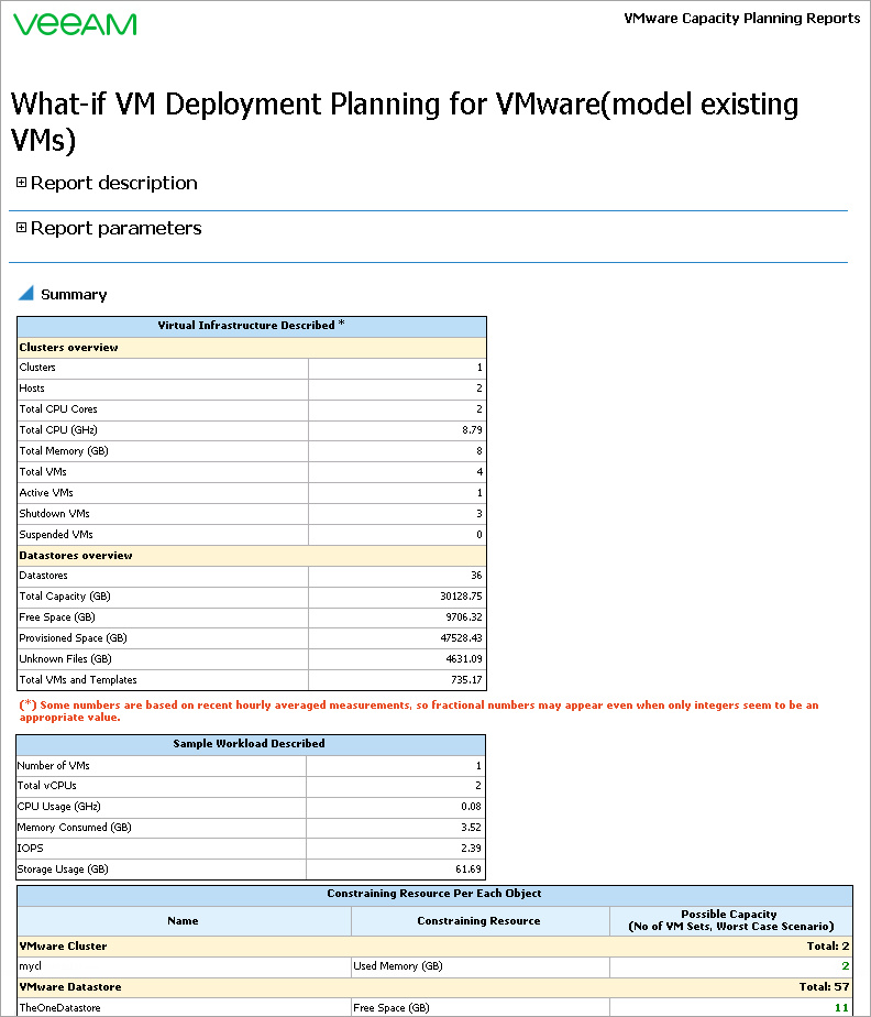What-If VM Deployment Planning for VMware (model existing