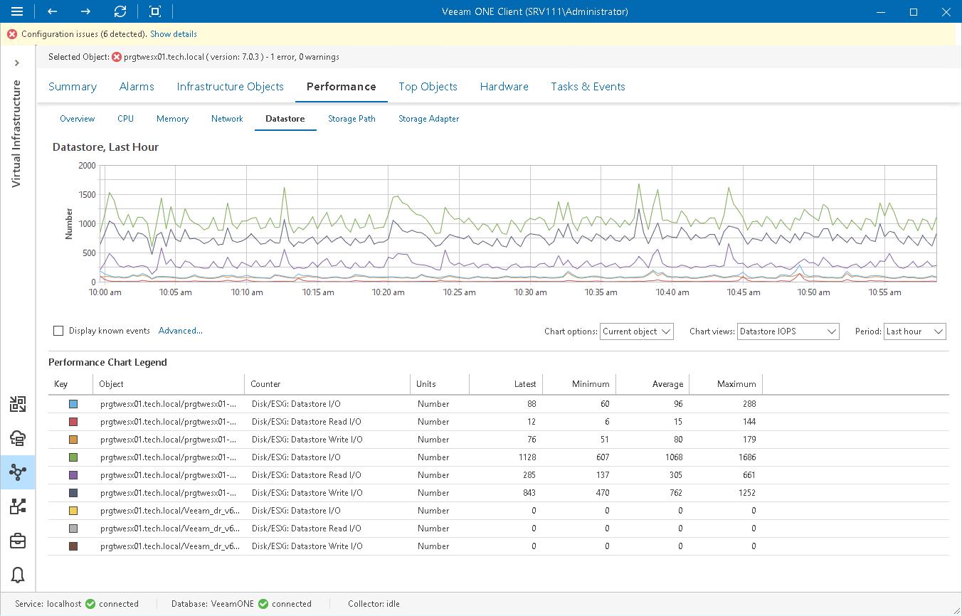 Datastore Performance Chart - Veeam ONE Monitor Guide