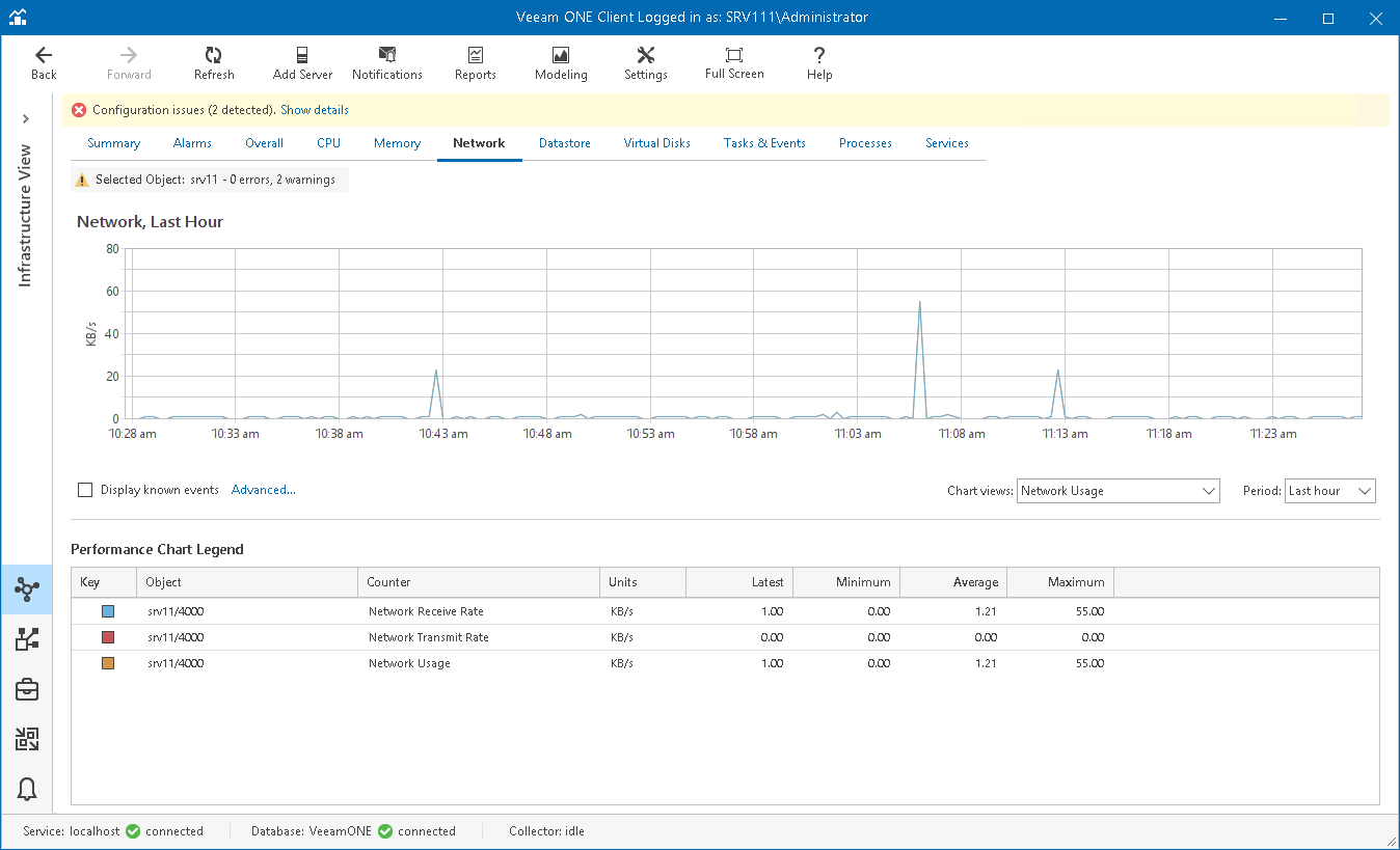 Network Performance Chart - Veeam ONE Monitor Guide