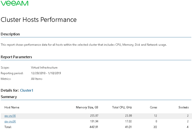 Cluster Hosts Performance - Veeam ONE Reporter Guide