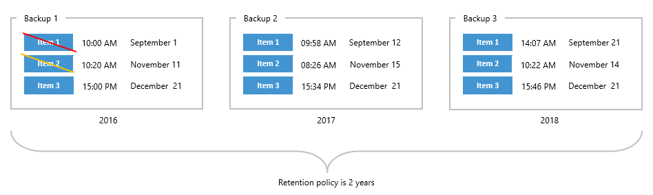 Understanding Retention Policy - Veeam Backup for Microsoft