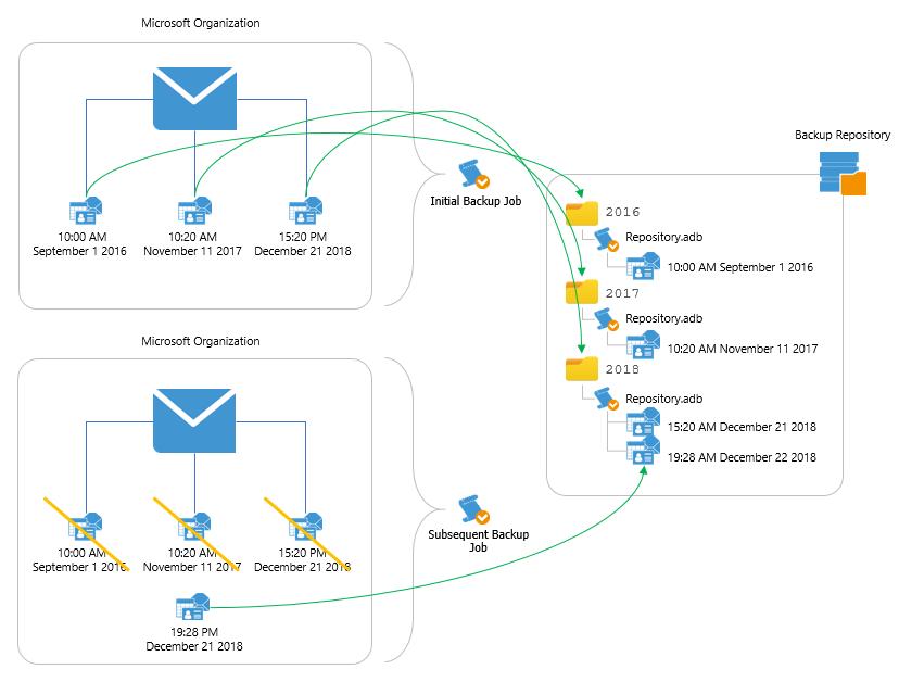 Backup Repositories - Veeam Backup for Microsoft Office 365