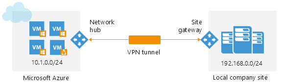 Do you need a vpn on your home network